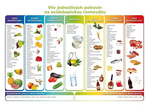 O potravinách